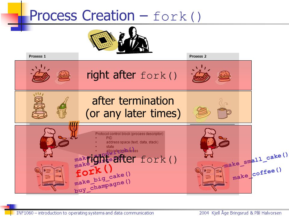Process Creation – fork()