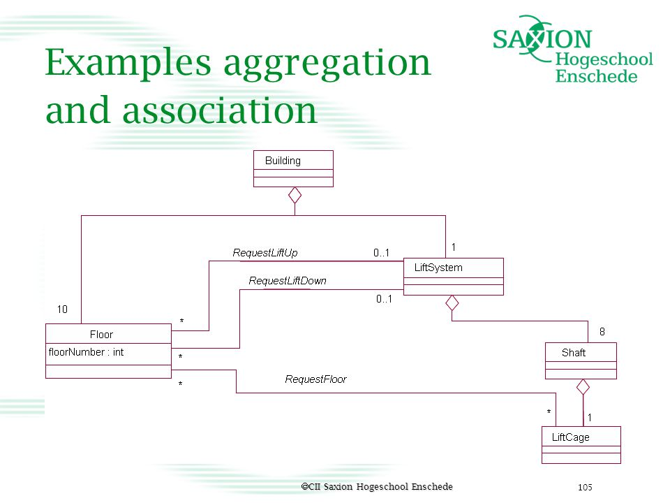 Examples aggregation and association