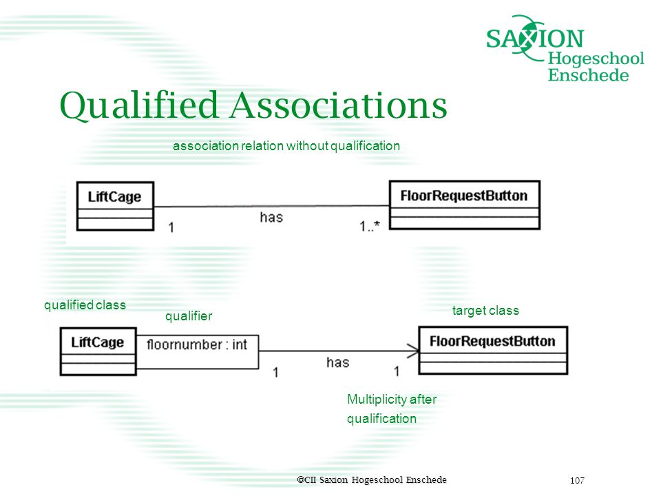Qualified Associations