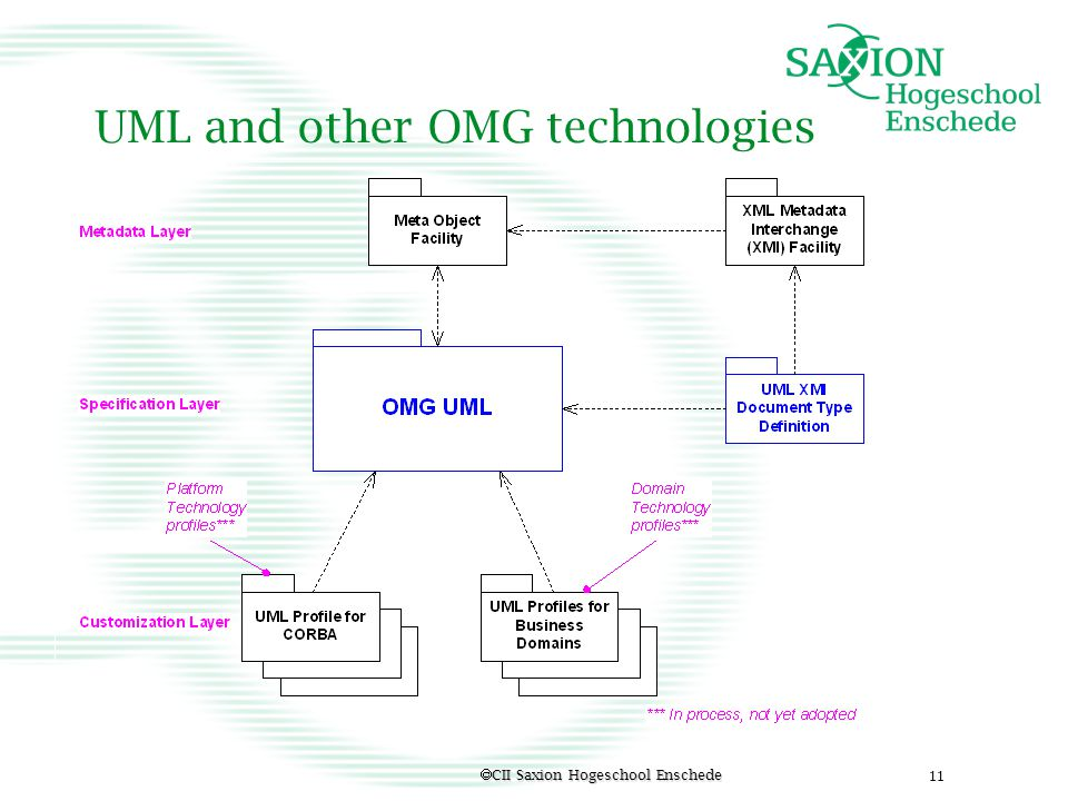 UML and other OMG technologies