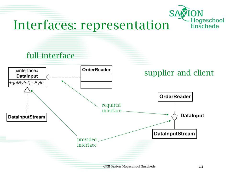 Interfaces: representation
