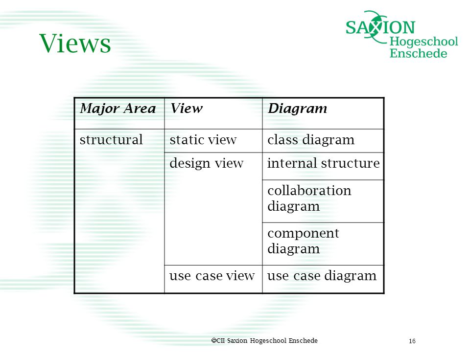 Views Major Area View Diagram structural static view class diagram
