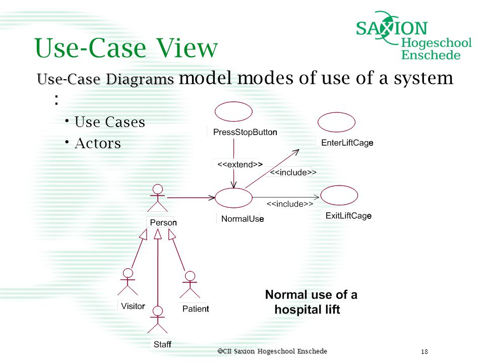 Use-Case View Use-Case Diagrams model modes of use of a system :