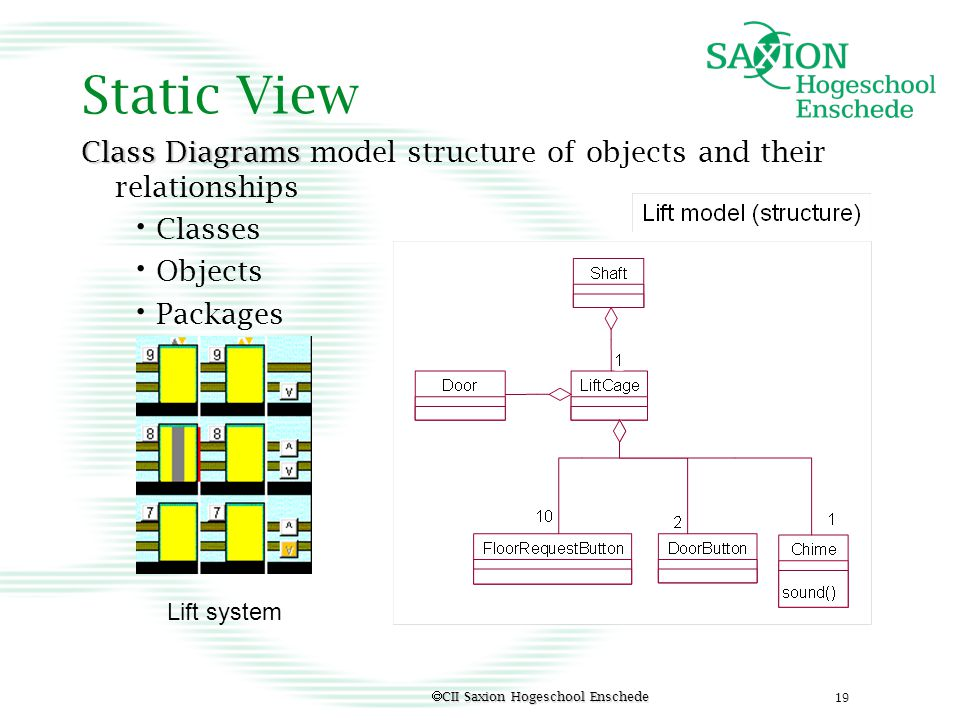 Static View Class Diagrams model structure of objects and their relationships. Classes. Objects. Packages.