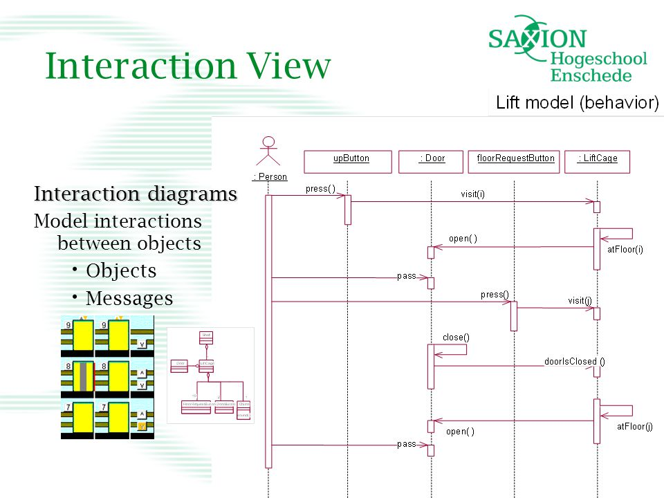 Interaction View Interaction diagrams Objects Messages