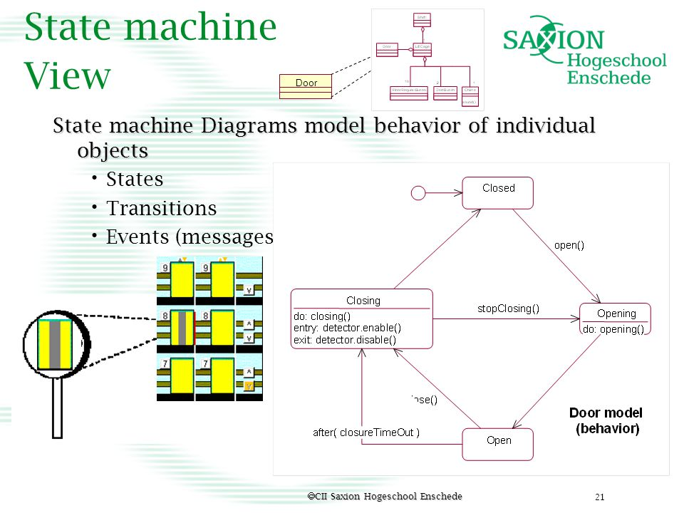 State machine View Door. State machine Diagrams model behavior of individual objects. States. Transitions.