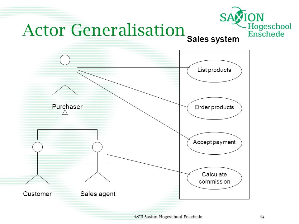 Actor Generalisation Sales system Purchaser Customer Sales agent