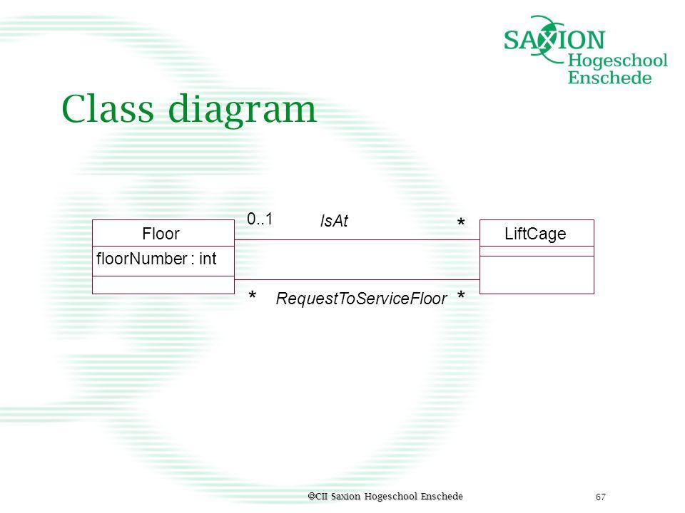 Class diagram * * * 0..1 IsAt Floor LiftCage floorNumber : int
