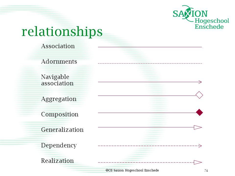 relationships Association Adornments Navigable association Aggregation