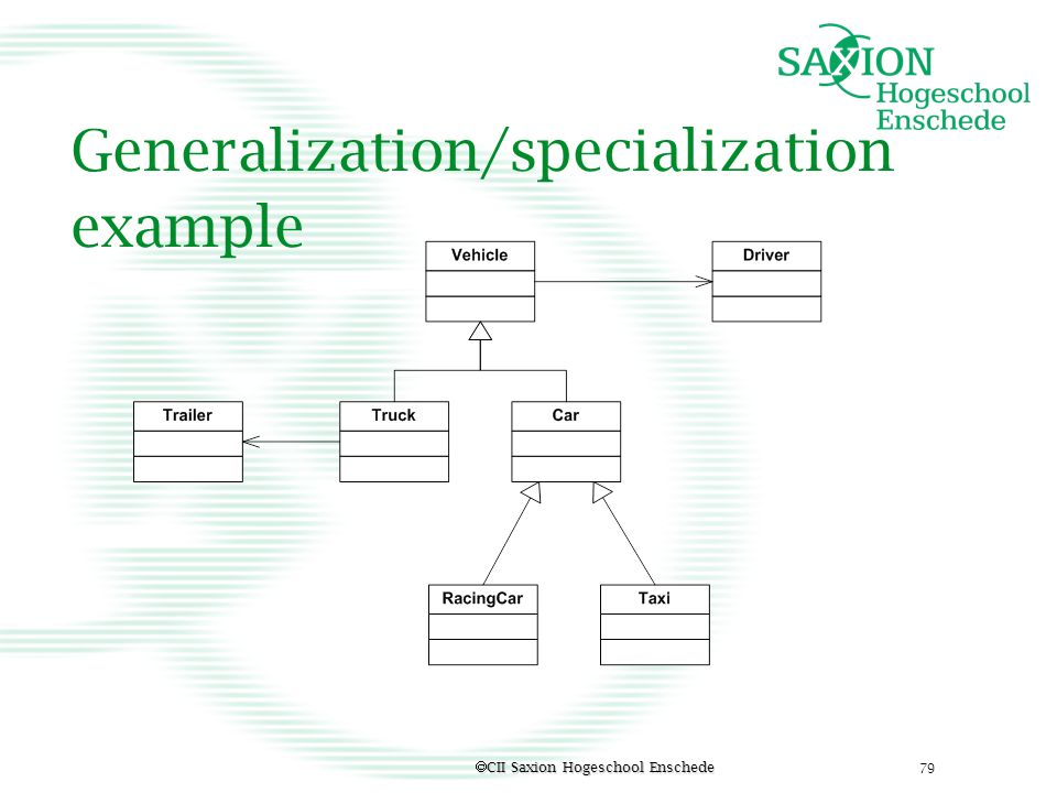 Generalization/specialization example