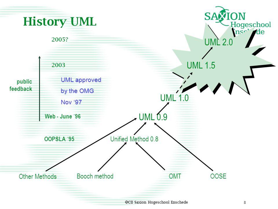 History UML UML 2.0 UML 1.5 UML 1.0 UML 0.9 OOSE Other Methods