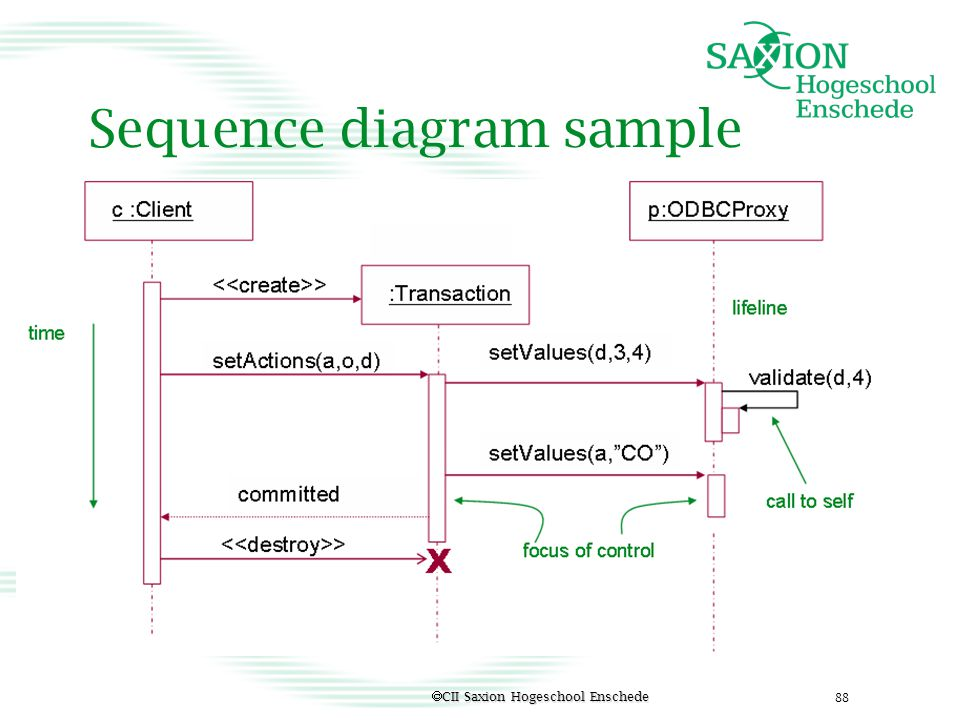Sequence diagram sample