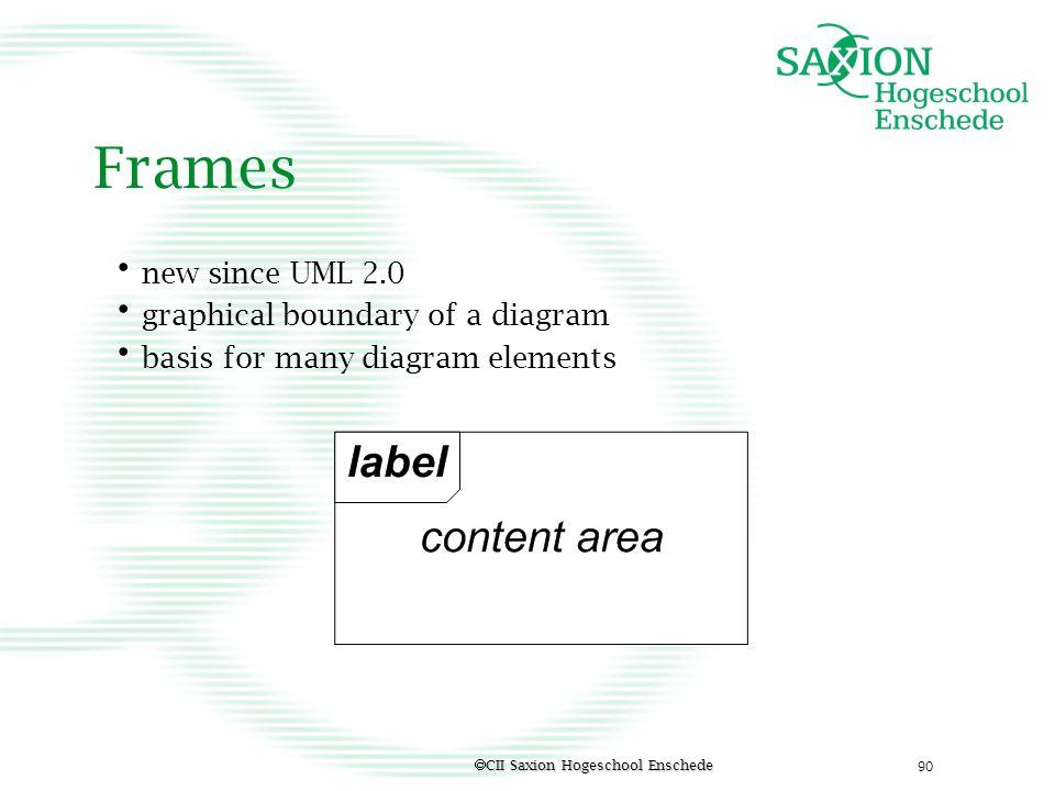 Frames new since UML 2.0 graphical boundary of a diagram