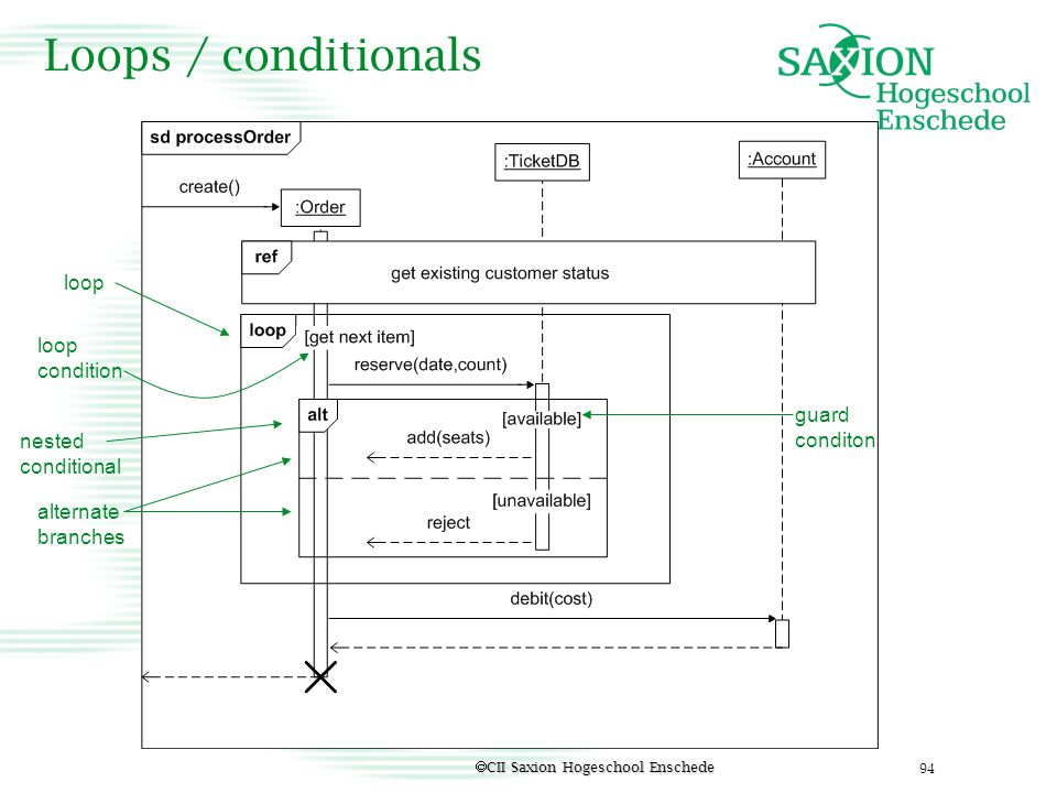 Loops / conditionals loop loop condition guard conditon nested