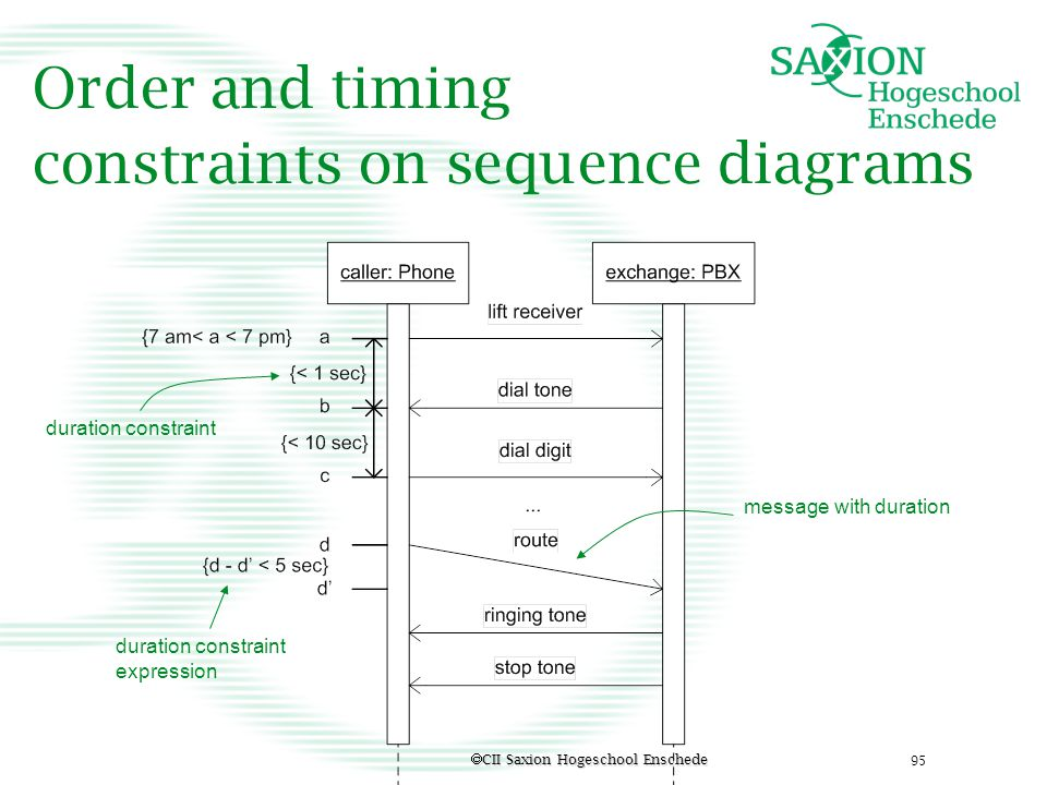 Order and timing constraints on sequence diagrams