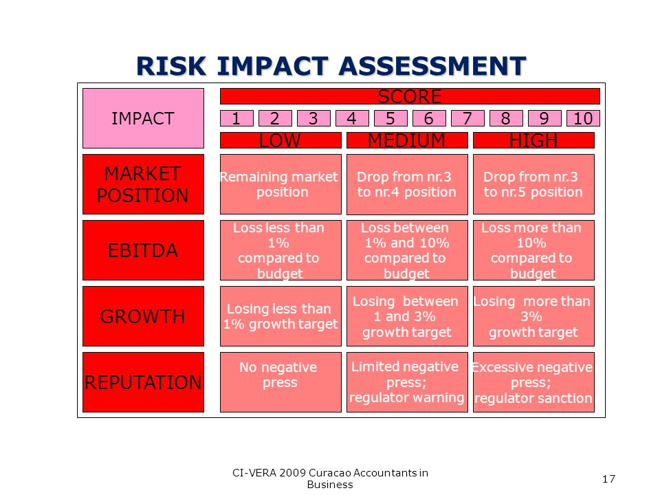 RISK IMPACT ASSESSMENT