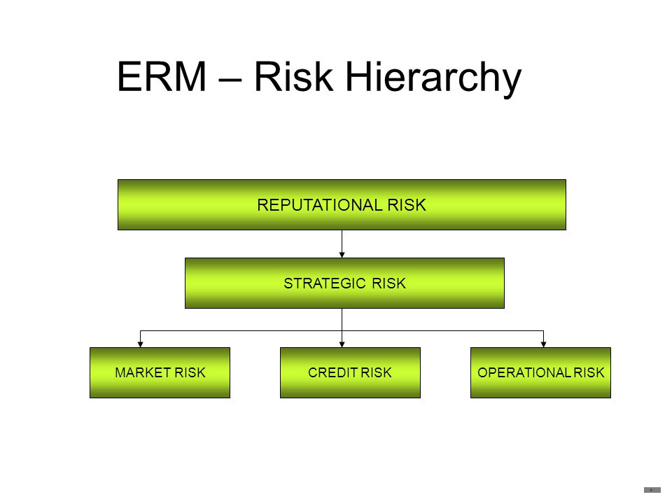 ERM – Risk Hierarchy REPUTATIONAL RISK STRATEGIC RISK MARKET RISK