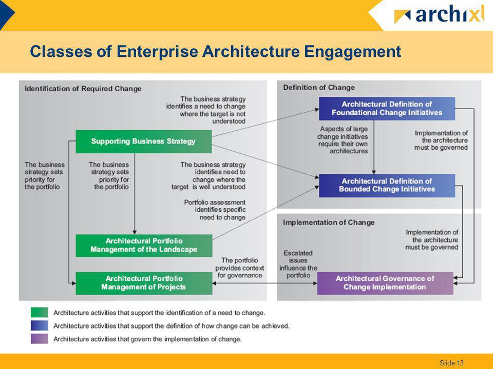 Classes of Enterprise Architecture Engagement