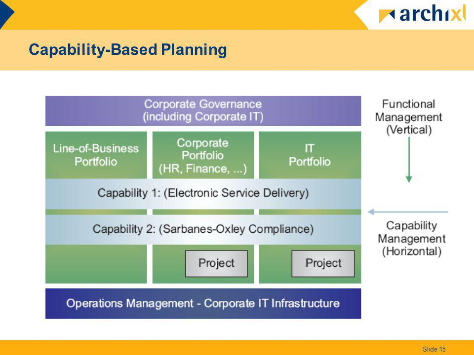 Capability-Based Planning