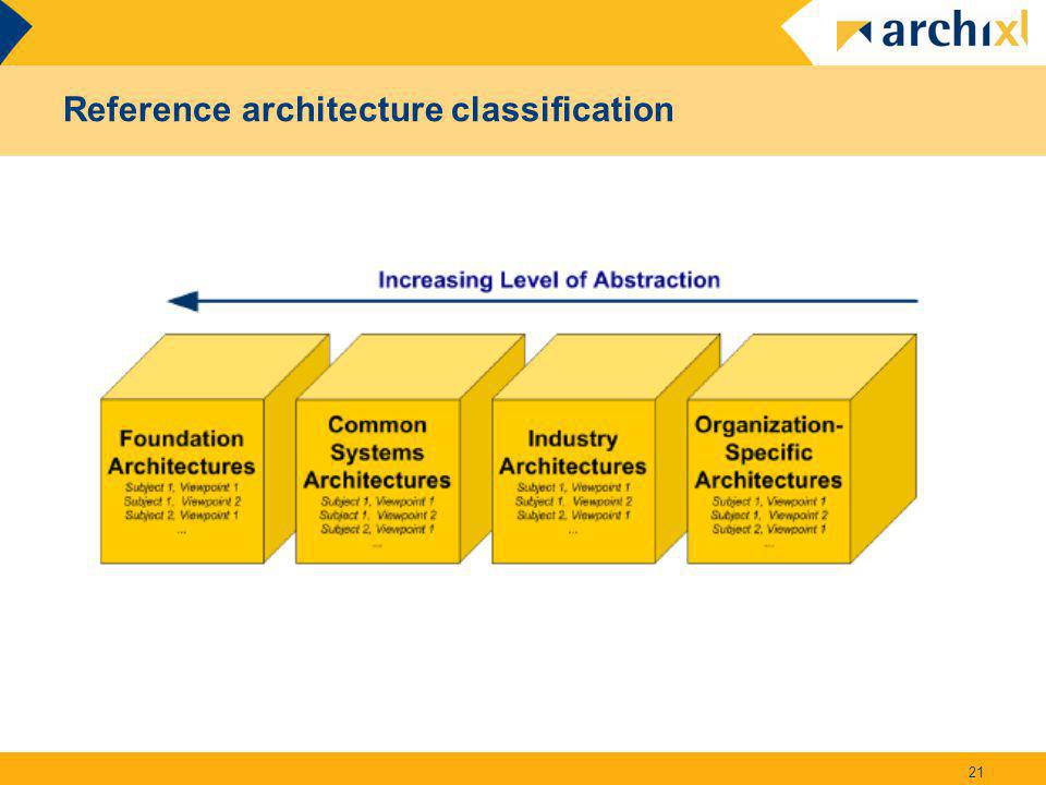 Reference architecture classification