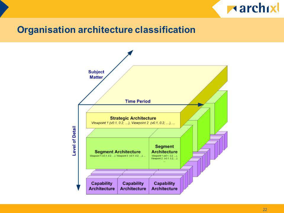 Organisation architecture classification