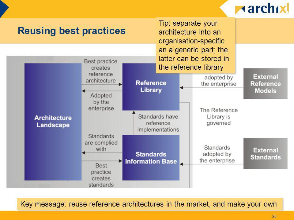 Reusing best practices