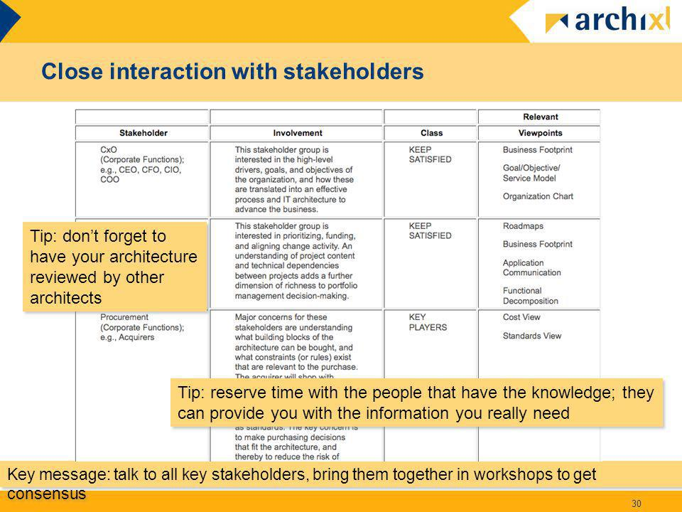 Close interaction with stakeholders