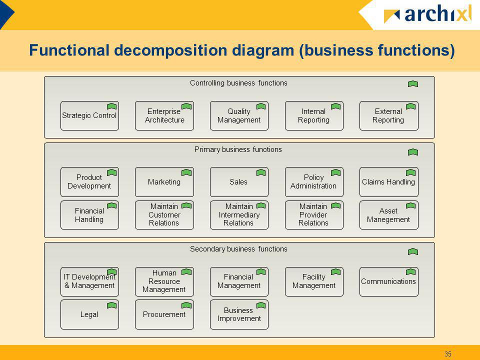 Functional decomposition diagram (business functions)