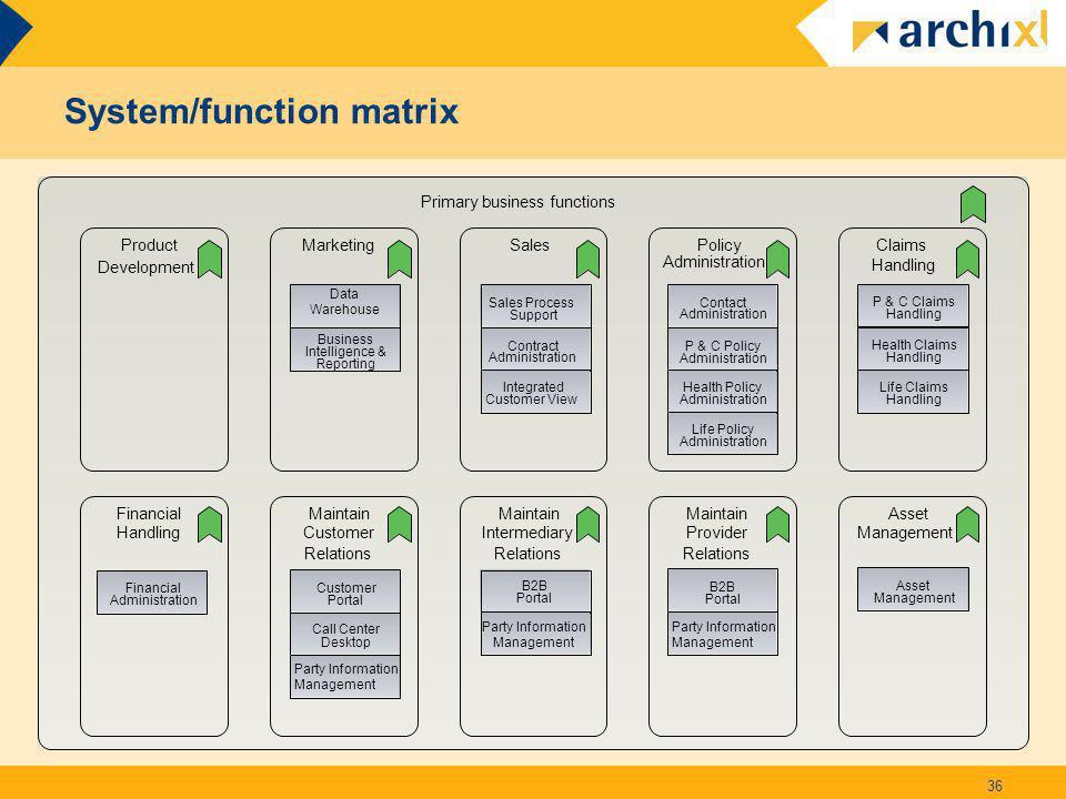 System/function matrix