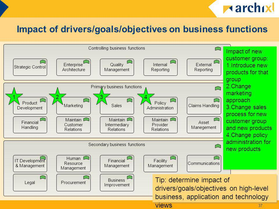 Impact of drivers/goals/objectives on business functions