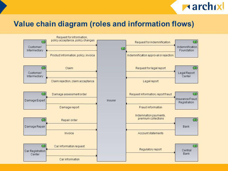 Value chain diagram (roles and information flows)