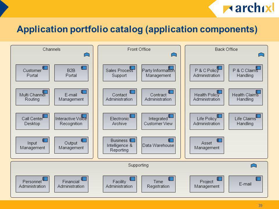 Application portfolio catalog (application components)