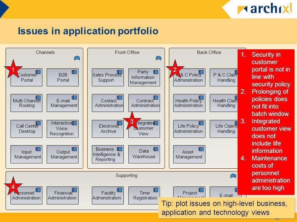 Issues in application portfolio