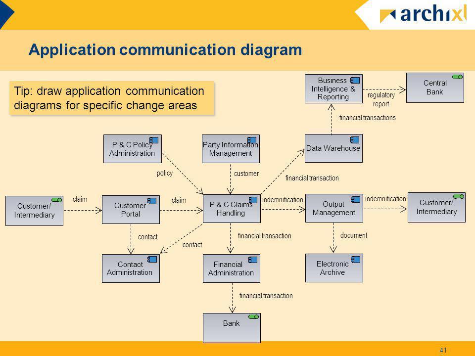 Application communication diagram