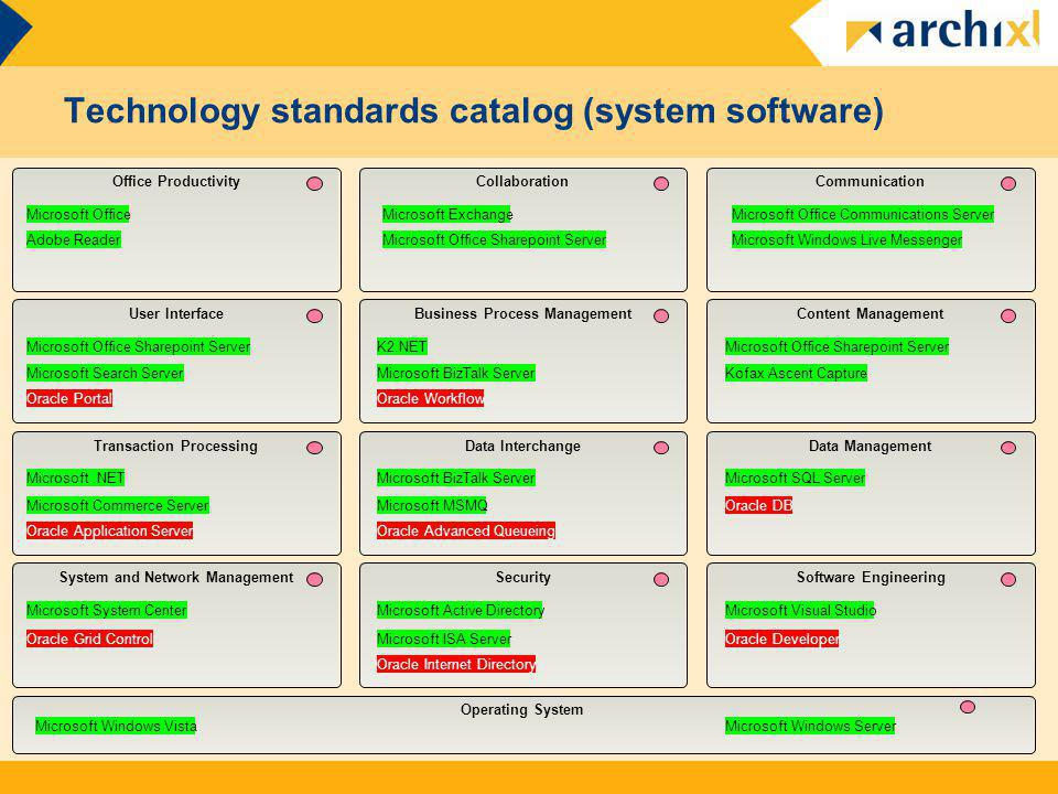 Technology standards catalog (system software)