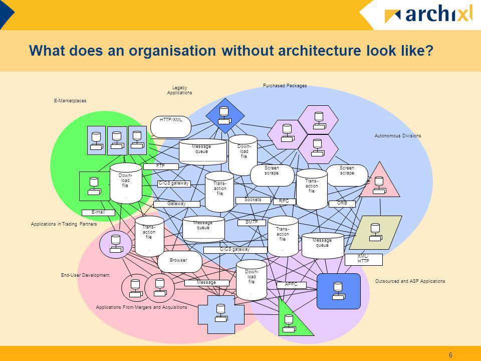What does an organisation without architecture look like