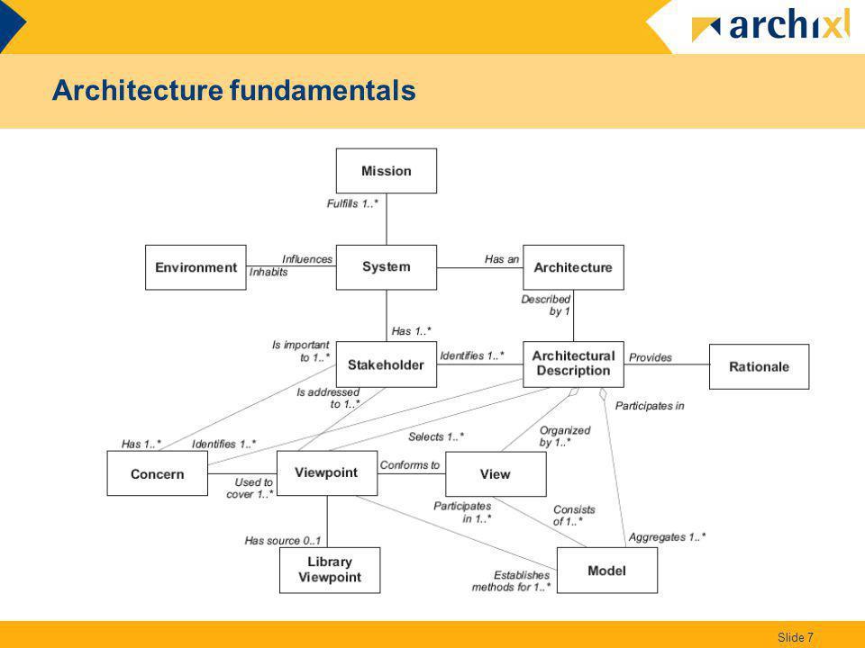 Architecture fundamentals