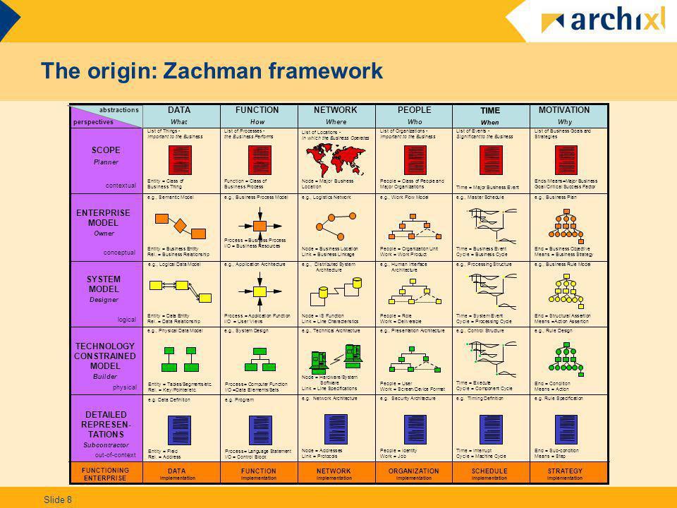 The origin: Zachman framework