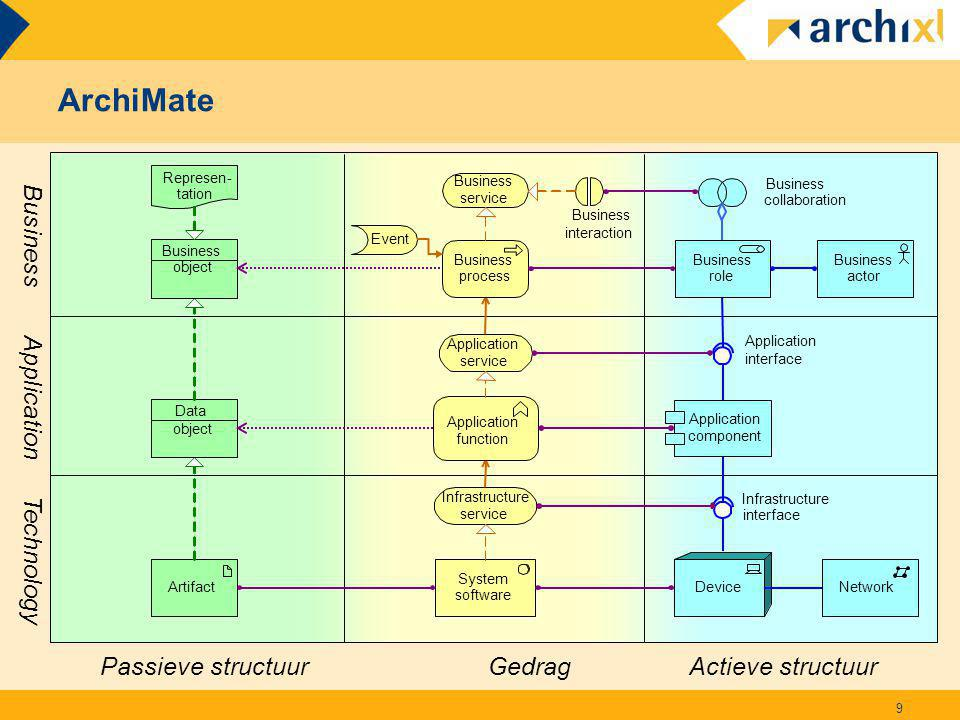 ArchiMate Business Application Technology Passieve structuur Gedrag
