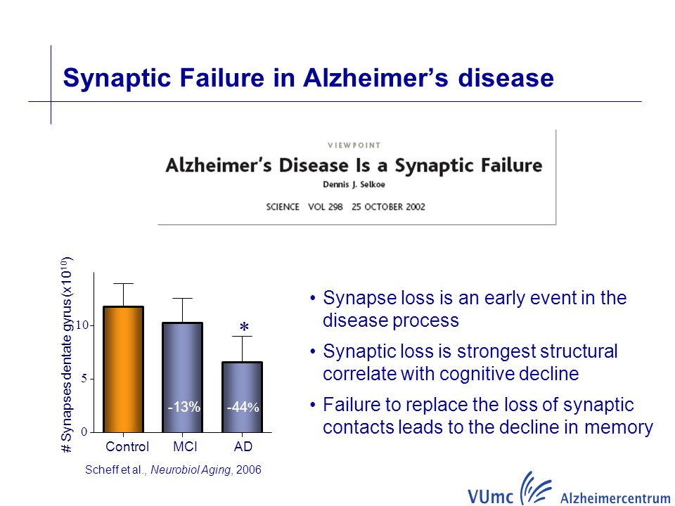 Synaptic Failure in Alzheimer's disease