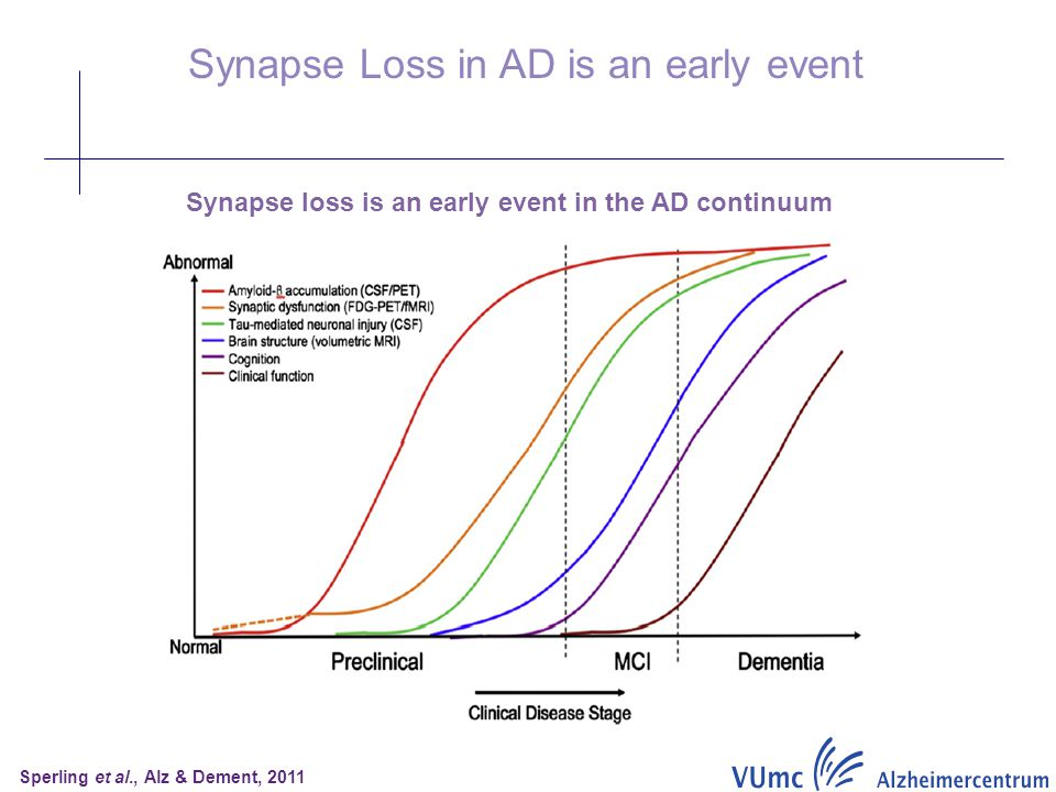 Sperling et al., Alz & Dement, 2011