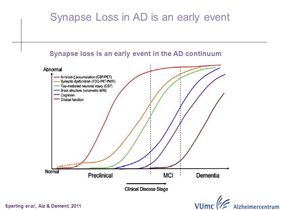 Sperling et al., Alz & Dement, 2011