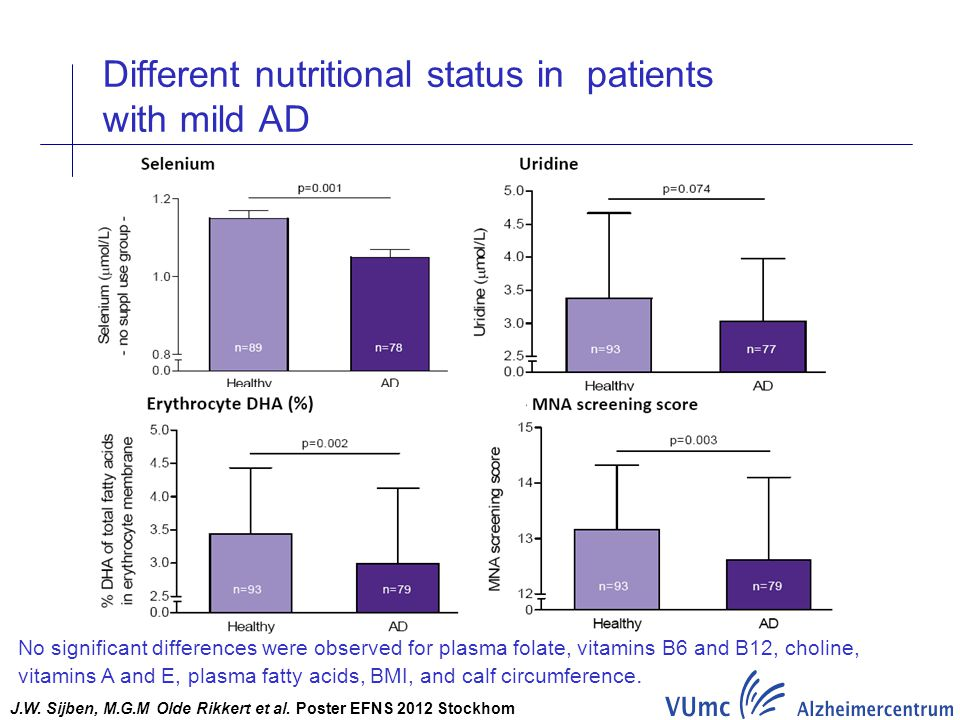 Different nutritional status in patients with mild AD