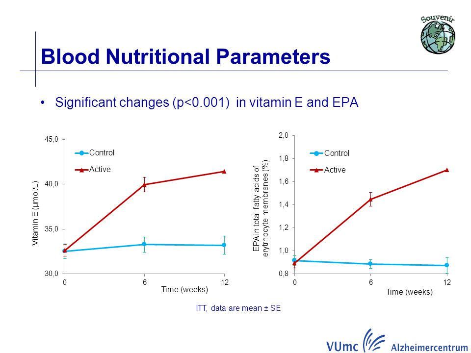 Blood Nutritional Parameters