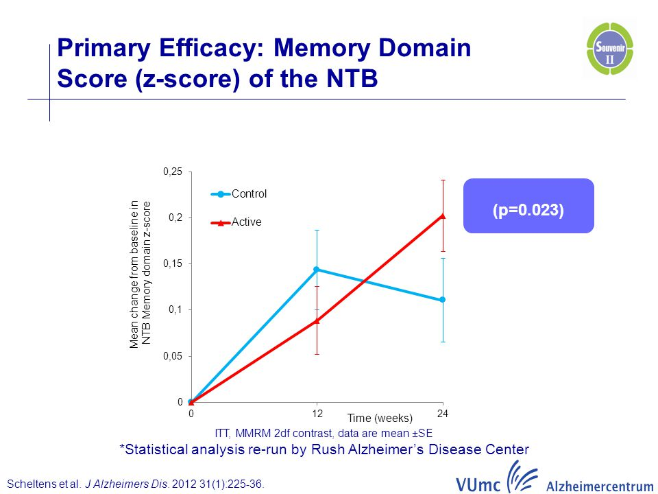 Primary Efficacy: Memory Domain Score (z-score) of the NTB