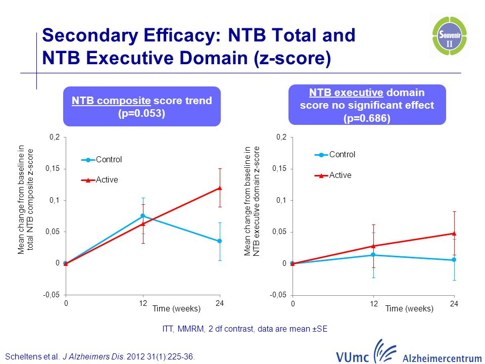 Secondary Efficacy: NTB Total and NTB Executive Domain (z-score)