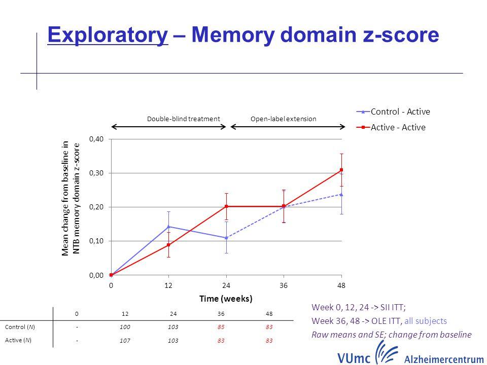 Exploratory – Memory domain z-score