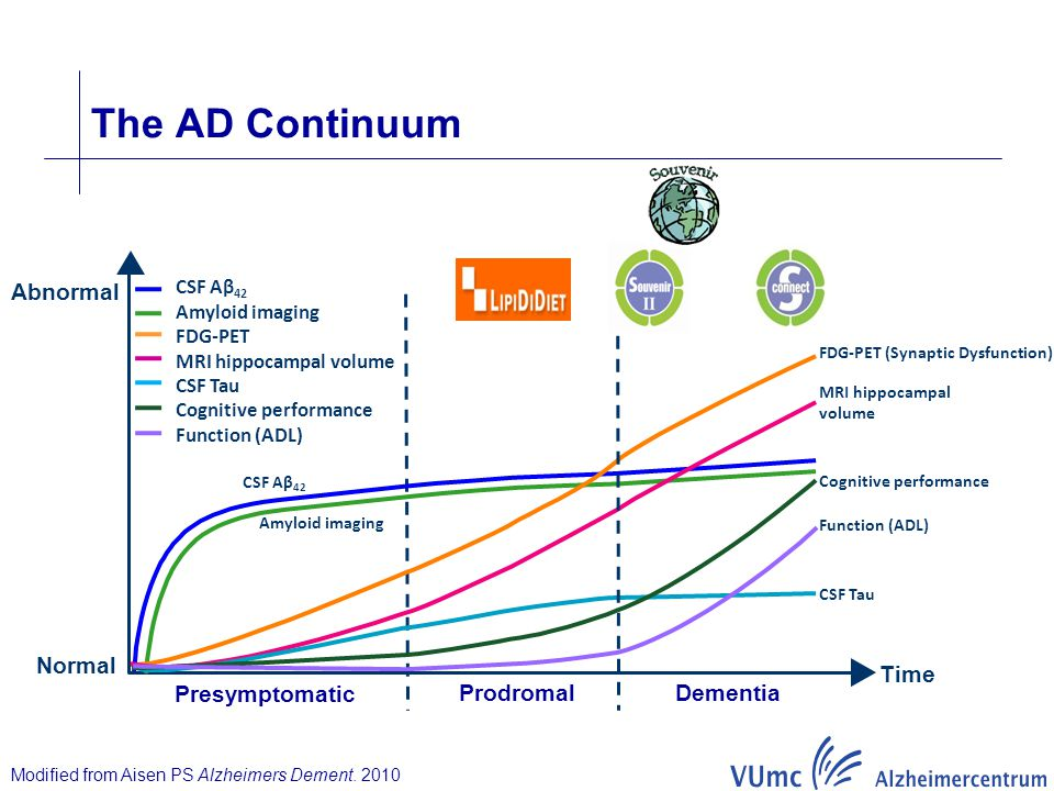 The AD Continuum Abnormal Normal Time Presymptomatic Dementia