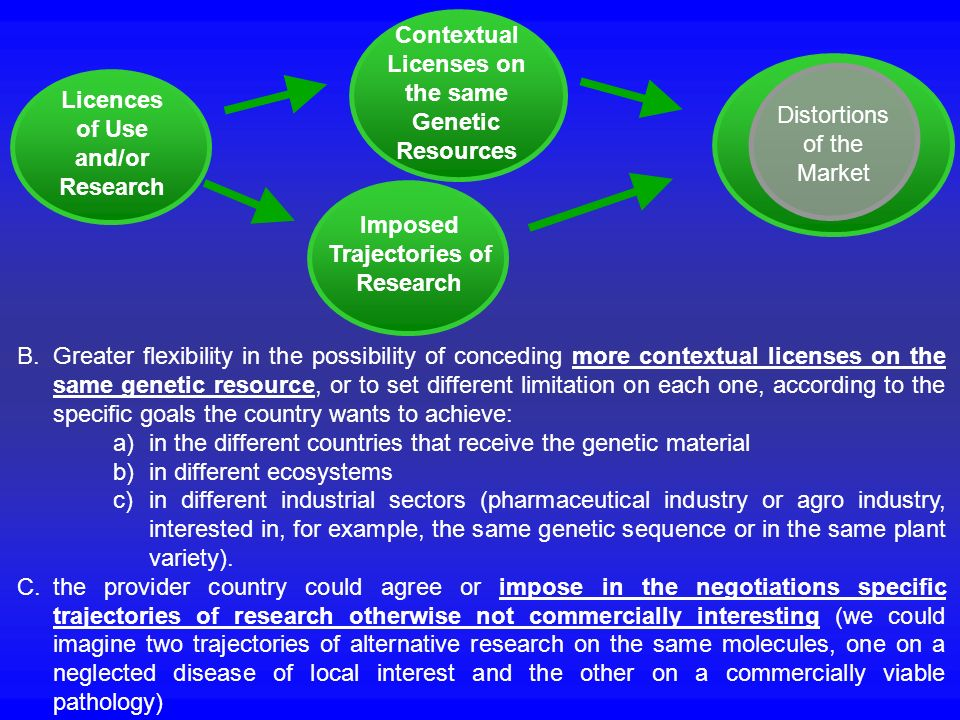 Contextual Licenses on. the same. Genetic. Resources. Distortions. of the. Market. Licences.