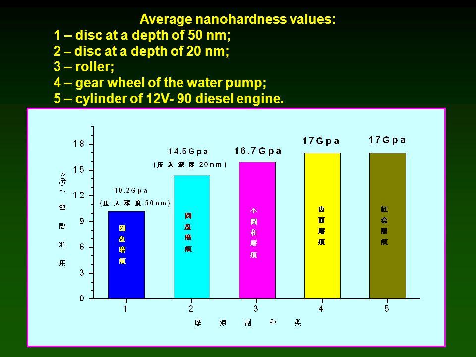Average nanohardness values: